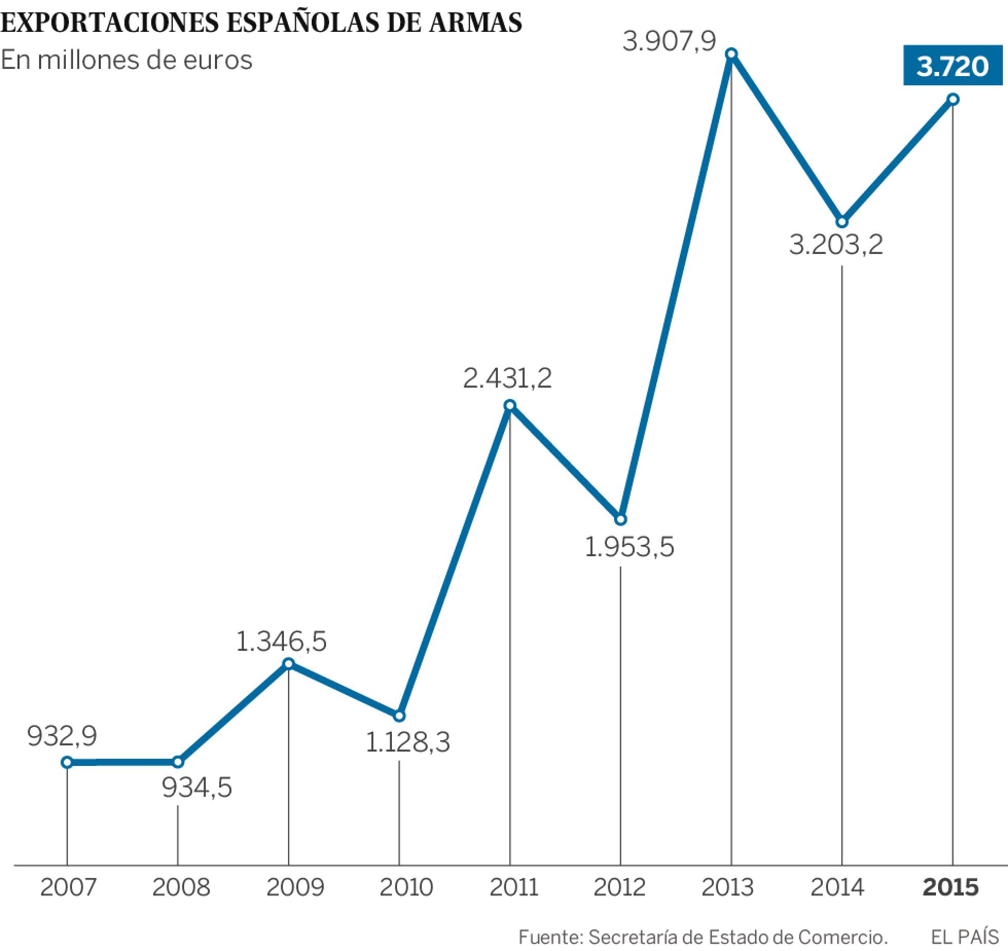 El Gobierno autoriza ventas récord de armas por 10.000  millones 1469978966_811921_1469979578_noticia_normal_recorte1