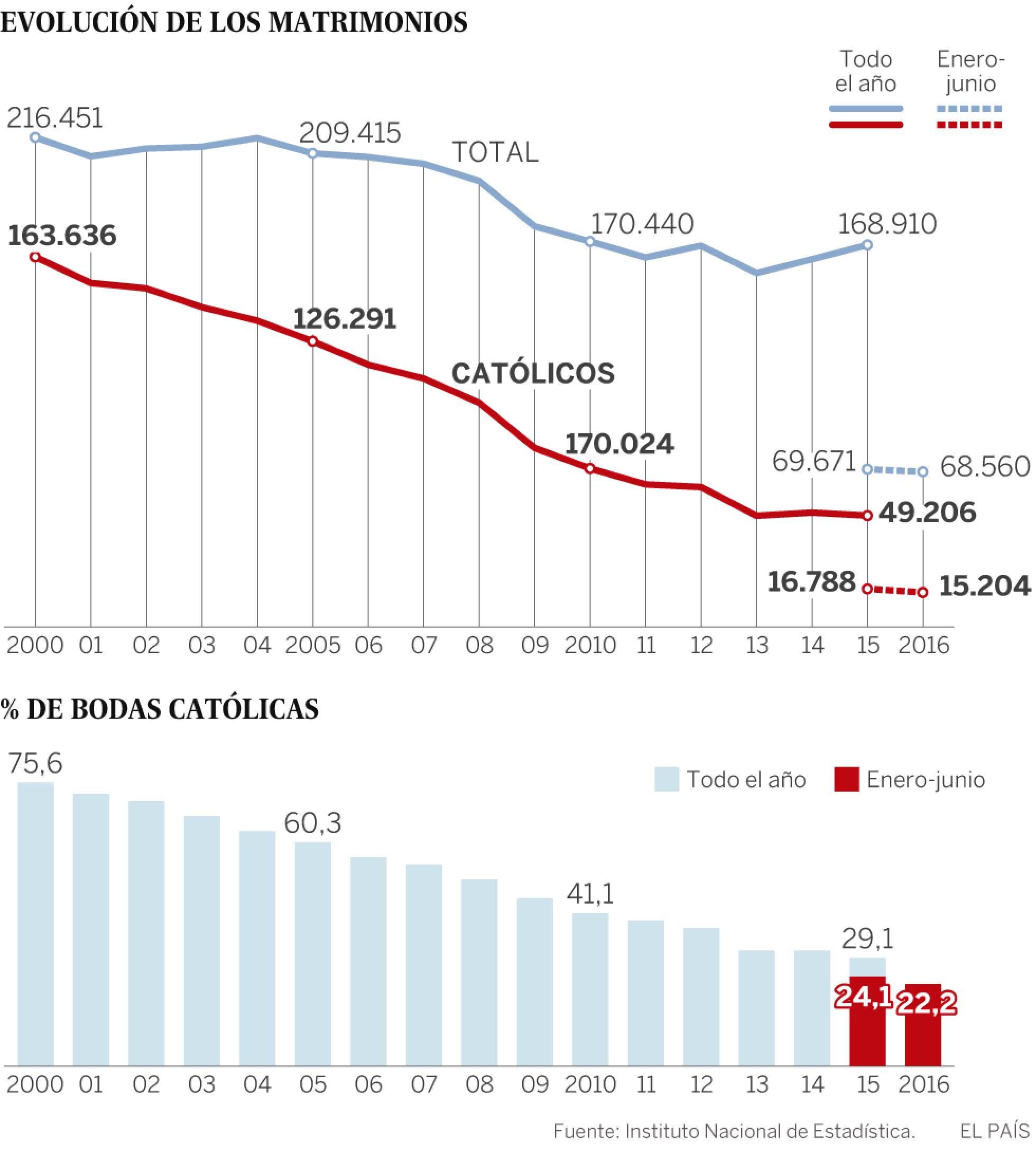 Demografía. España: fecundidad, nupcialidad, natalidad, esperanza media de vida.  - Página 2 1482162082_252517_1482169060_sumario_normal_recorte1