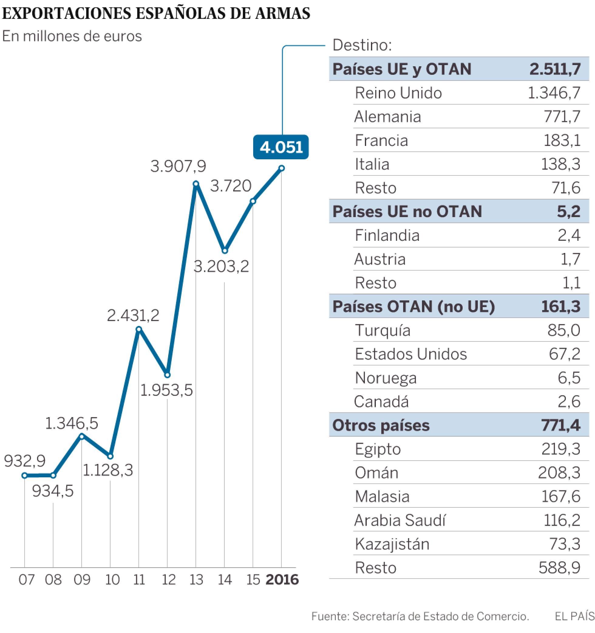 España: Industria militar y exportación de armas. Imperialismo capitalista y pacifismo... del otro lado. - Página 2 1495471091_746411_1495474454_sumario_normal_recorte1