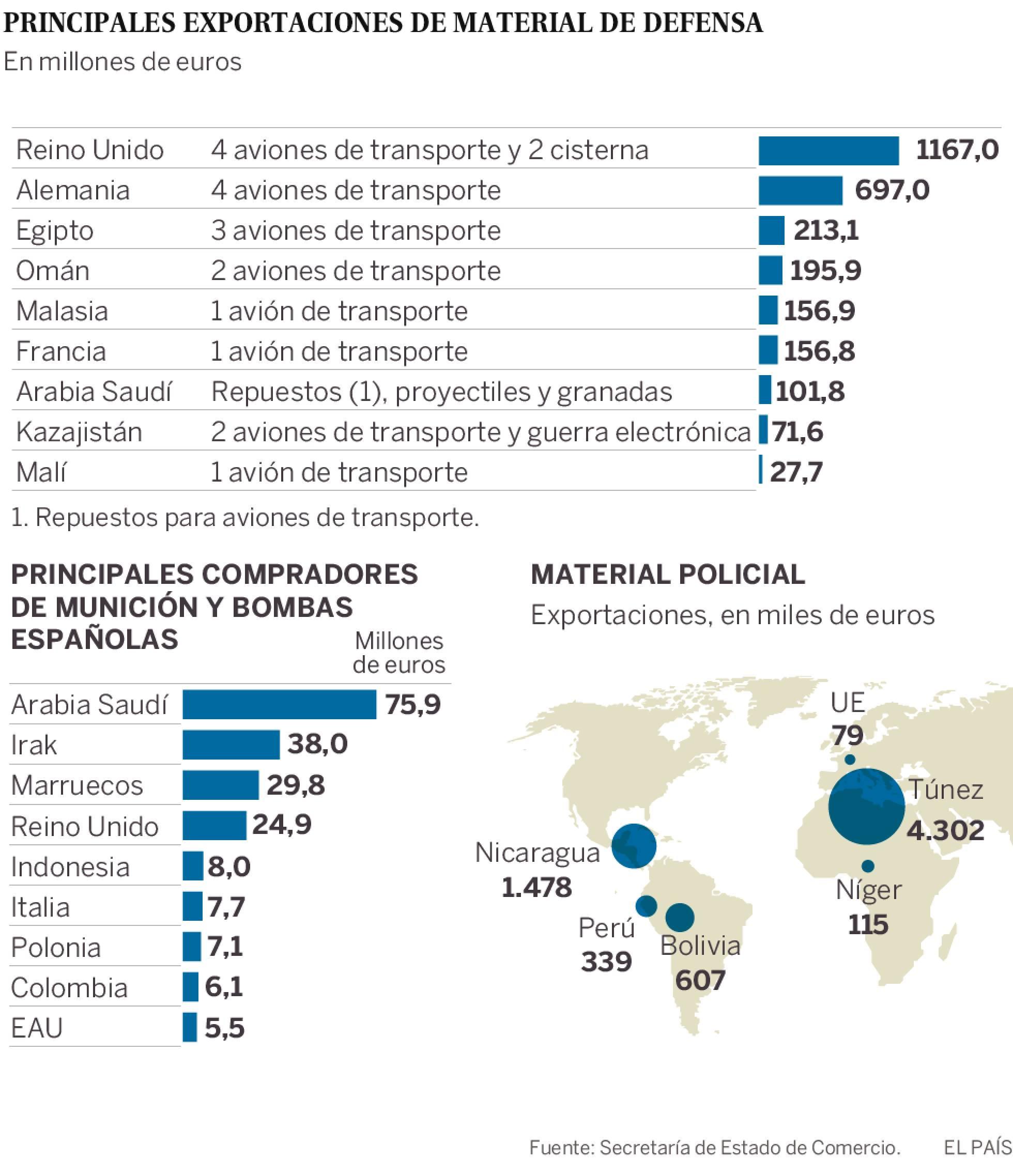 España: Industria militar y exportación de armas. Imperialismo capitalista y pacifismo... del otro lado. - Página 2 1495471091_746411_1495474473_sumario_normal_recorte1