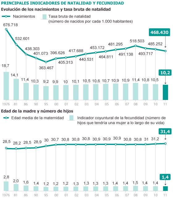 Demografía. España: fecundidad, nupcialidad, natalidad, esperanza media de vida.  1340964959_707379_1340989043_noticia_normal