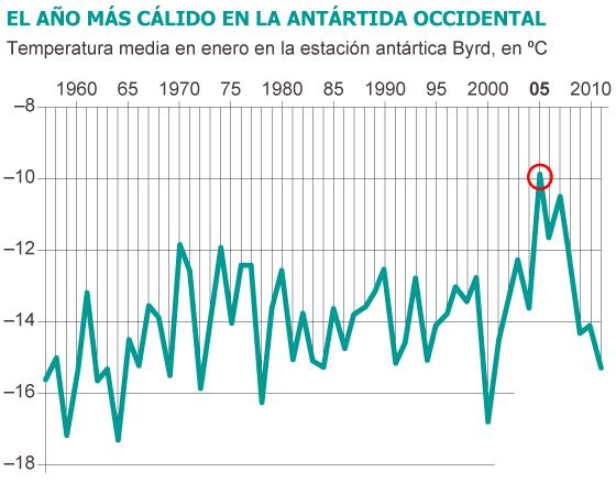 Antártida: El ritmo del deshielo se triplica en 30 años. [Calentamiento. Clima. cambio climático] 1356366627_901737_1356367268_sumario_normal