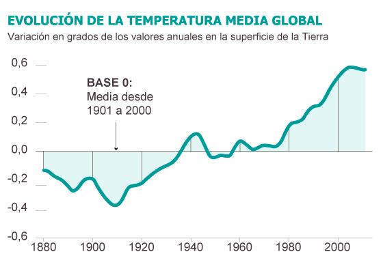 Clima, cambio climático antropogénico... capitalista. - Página 2 1377706782_236308_1377711629_sumario_normal