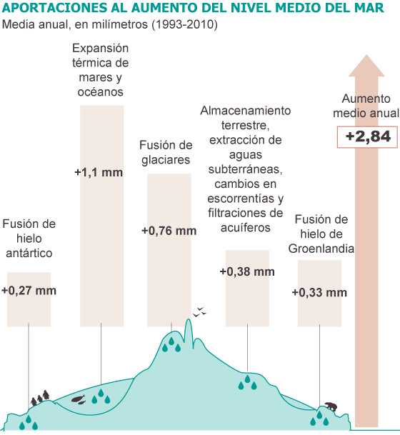 Clima, cambio climático antrópico... capitalista. - Página 3 1383676953_512650_1383677632_sumario_normal