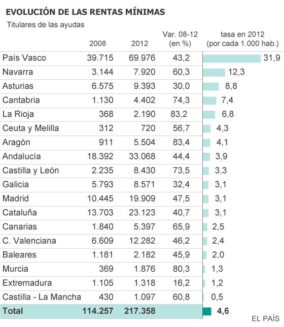 España: Cómo presiona el capital. Explotación, pobreza y miseria. - Página 3 1402071875_822892_1402247053_sumario_normal
