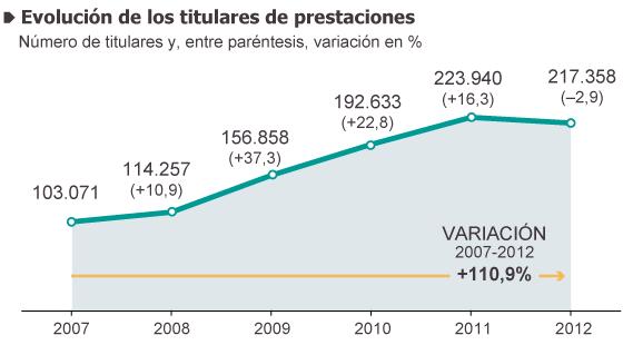 España: Cómo presiona el capital. Explotación, pobreza y miseria. - Página 3 1402071875_822892_1402247092_sumario_normal