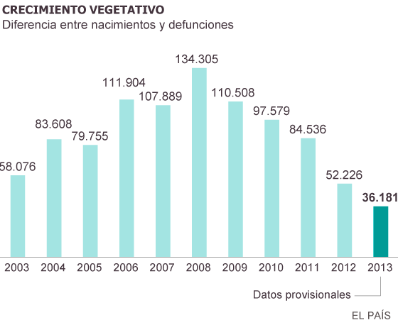 Demografía. España: fecundidad, nupcialidad, natalidad, esperanza media de vida.  1403604115_858895_1403612513_sumario_normal