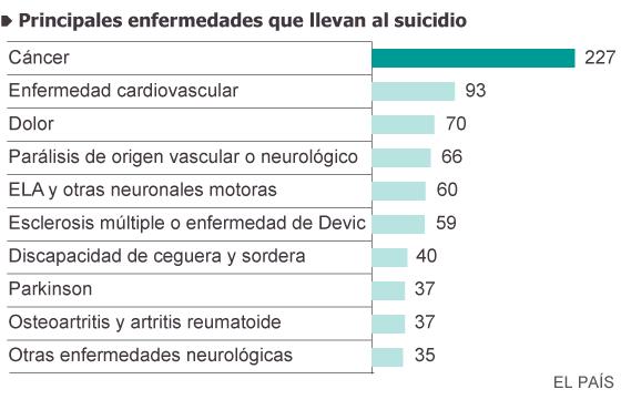 eutanasia - Eutanasia, suicidio asistido, gestión capitalista de vidas y  muertes. - Página 3 1408561734_989413_1408565017_sumario_normal