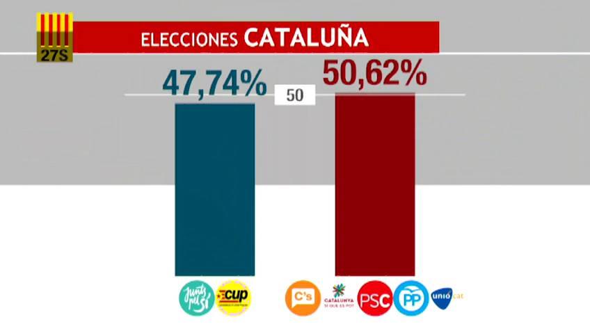 Resultado de las elecciones catalanas de 27 de septiembre de 2015 - Página 2 1443387513_045607_97716500_fotograma_2