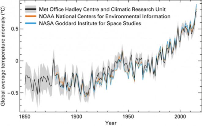 Clima, cambio climático antropogénico... capitalista. - Página 7 1490087662036