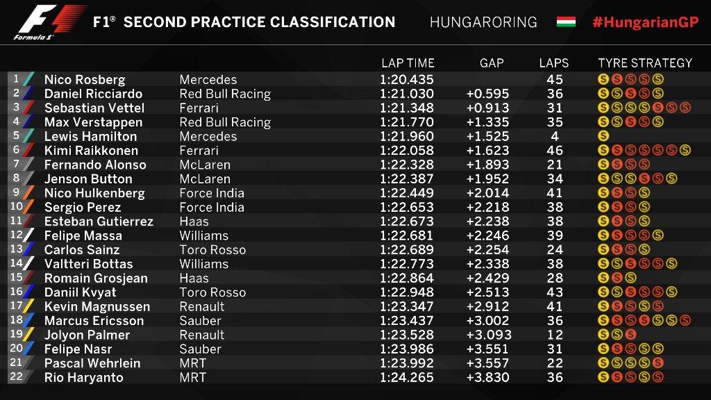 Gran Premio de Hungría 2016 14691961079858