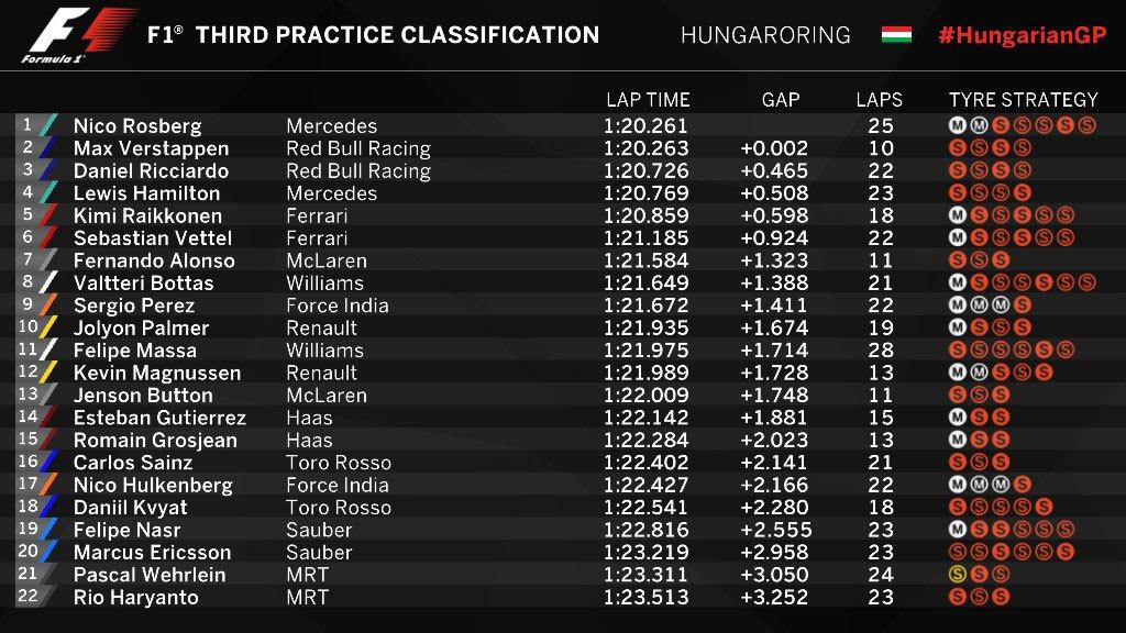 Gran Premio de Hungría 2016 14692686739542