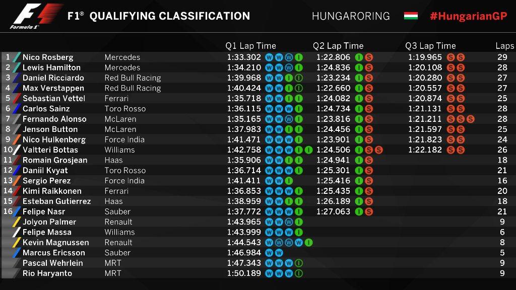 Gran Premio de Hungría 2016 14692827040609