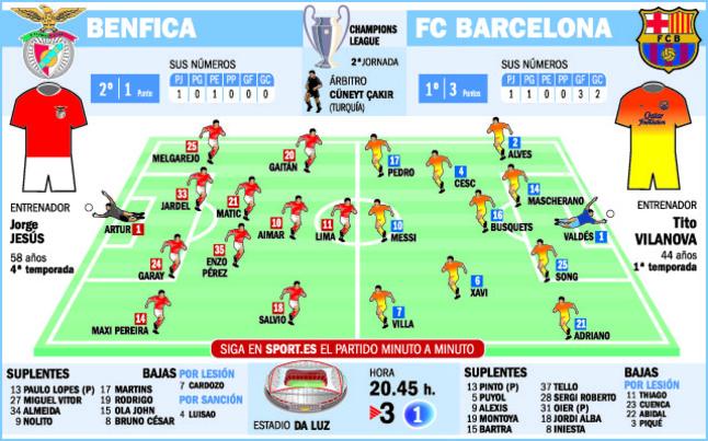 Benfica vs Barça 2º Jornada de la champions 2012 1013  - Página 2 1349177258801