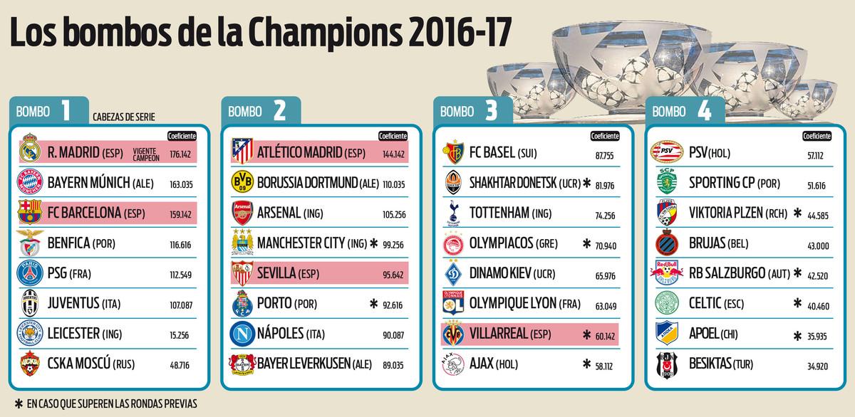 [HILO ÚNICO] Liga de Campeones de la UEFA 2016-17 Bombos-champions-1464559189666