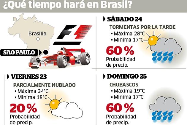 Gran Premio de Brasil 1353410982_extras_noticia_foton_7_2