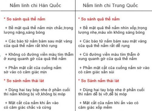 Xem ngay bài viết này nếu muốn mua nấm linh chi thật Phan-biet-that-gia-nam-han-quoc-trung-quoc-500x366