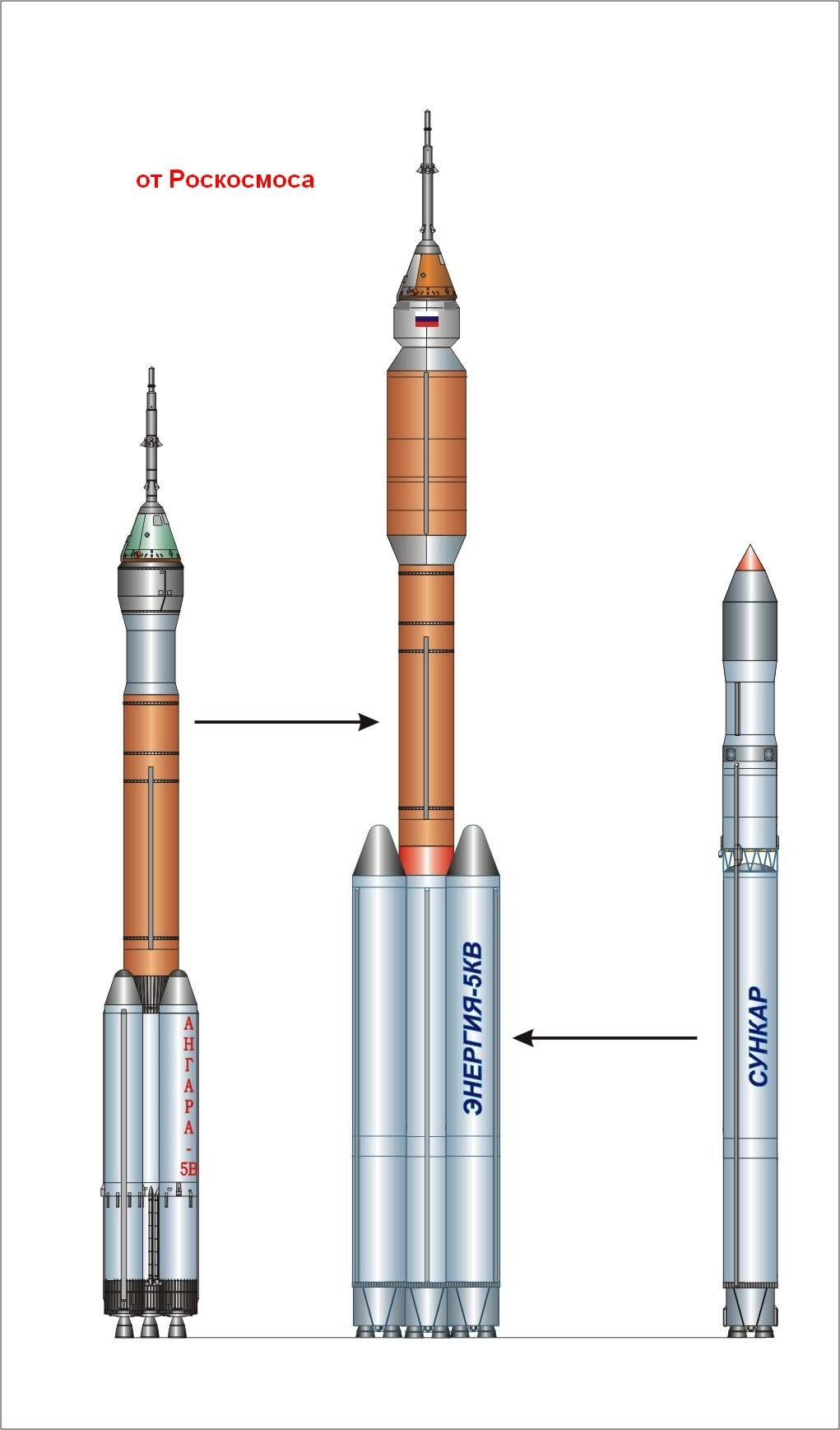 Russian Launch Vehicles and their Spacecraft: Thoughts & News - Page 8 7a6632e3cfd4670a2b843fcf364970305f9984255326775