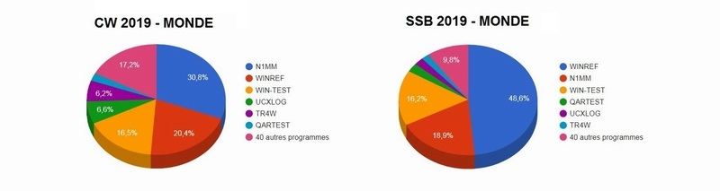 WinREF : Logiciel de gestion des logs en concours 2010