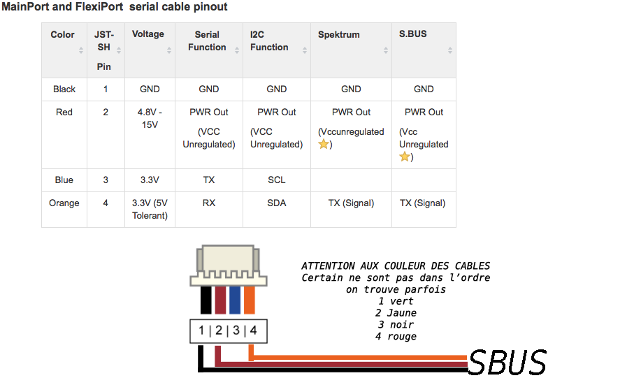 Sortie CPPM sur les récepteurs X4R/X4R-SB Sbus-connexion