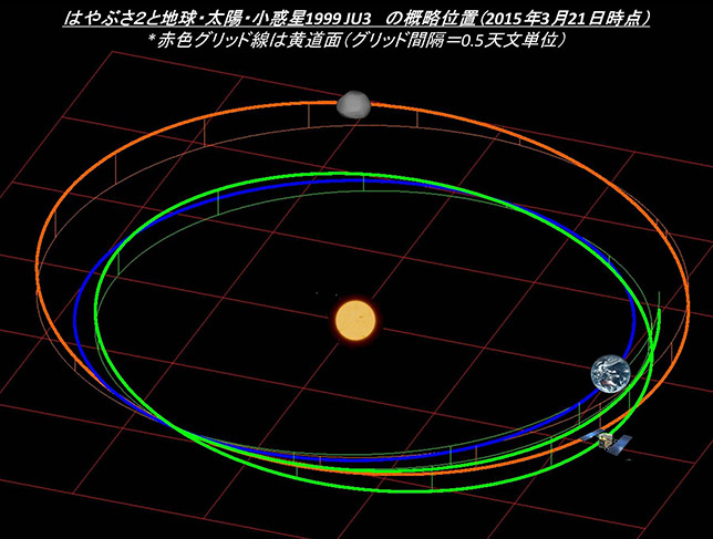Mission Hayabusa-2 - Astéroïde Ryugu - Page 6 Topics_20150321_lplus03