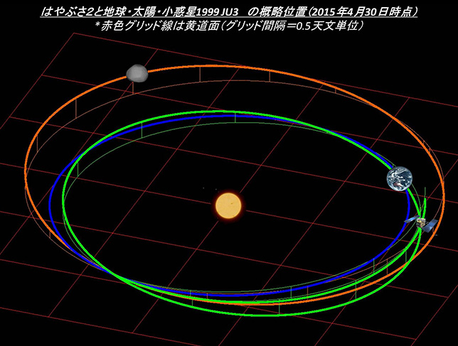 Mission Hayabusa-2 - Astéroïde Ryugu - Page 6 Topics_20150430_lplus03