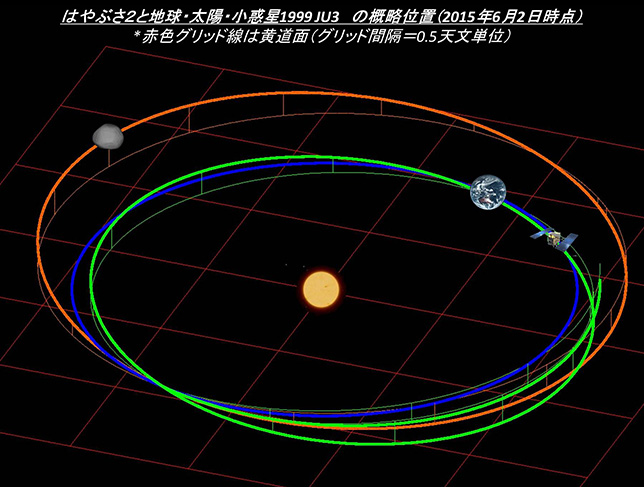 Mission Hayabusa-2 - Astéroïde Ryugu - Page 6 Topics_20150602_lplus03