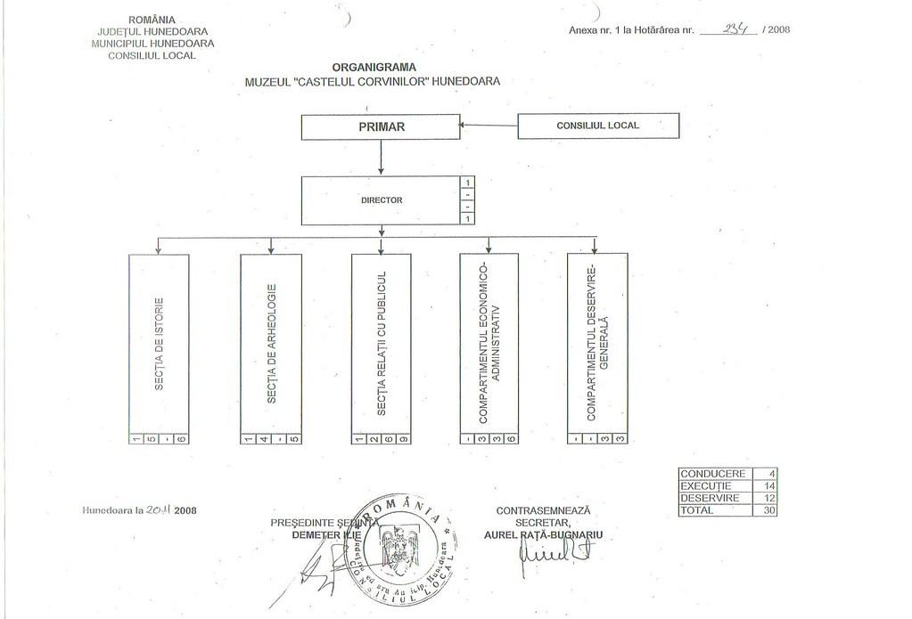 Organigrama Muzeului Castelului Corvinilor 4073662446_5d7bd5e7b6_b