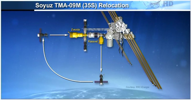 Lancement, mission & retour sur terre Soyouz TMA-09M  - Page 4 10605992543_83f45f7660_c