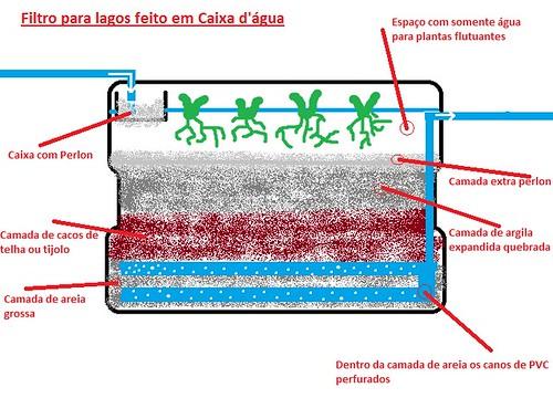 Filtro em caixa d'água de 500l 9728795373_e33be2bb11