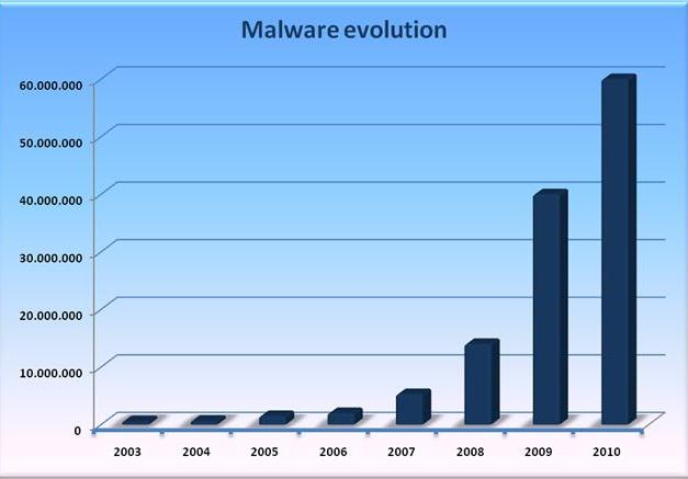 2010 é o ano das ameaças informáticas  5198720136_79ed9afefc_o