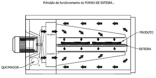 Estudos - Forno Esteira By DiFrank - Idéias e Sugestões 5491429667_cb6a803011