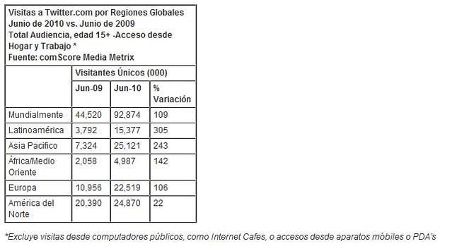 Indonesia, Brasil y Venezuela Lideran Aumento Global del Uso de Twitter 6097860741_7490d4cea9_z
