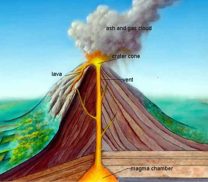 பொது அறிவு - அறிவியல் விளக்கம் (தொடர்) Volcano%20cross%20section