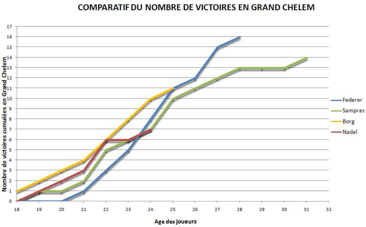 Victoires en Grand Chelem : Federer, Sampras, Borg, Nadal, Djokovic - Page 4 63400978635.10-Juin%202010