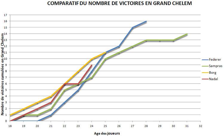 Victoires en Grand Chelem : Federer, Sampras, Borg, Nadal, Djokovic 63410551498.12-Septembre2010