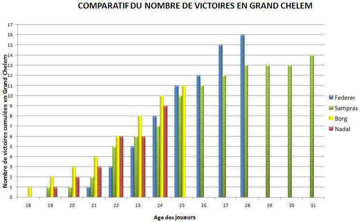Victoires en Grand Chelem : Federer, Sampras, Borg, Nadal, Djokovic 63410551545.13-Septembre2010_02