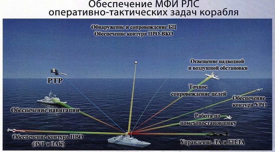 Russian Navy: Status & News #2 - Page 21 27-3875733-obespechenie-mfi-rls-otz-korablya
