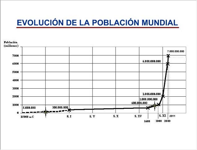 Ha muerto Fidel Castro - Página 4 Evoluc