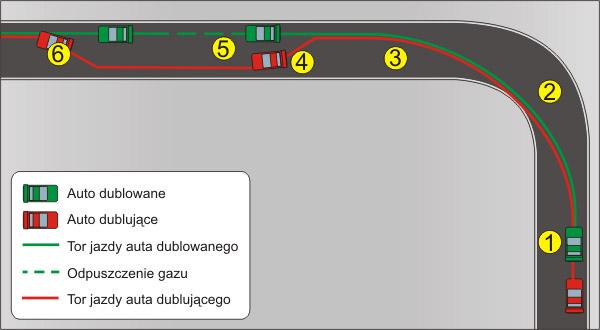 Mirroring in racing Dublowanie1
