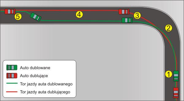 Mirroring in racing Dublowanie3