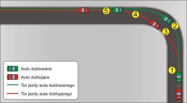 Mirroring in racing Dublowanie4