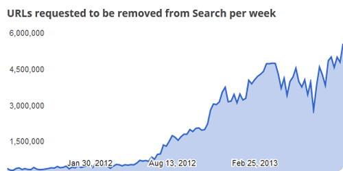 google remove requests