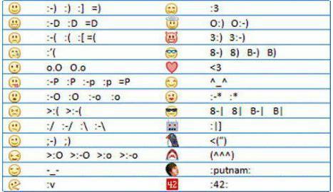 Emoticons Facebook