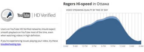 youtube speed test