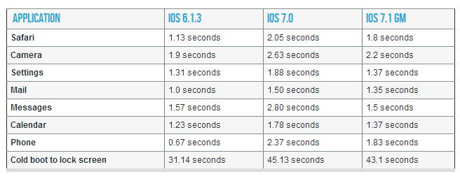 iOS 7.1 iphone 4