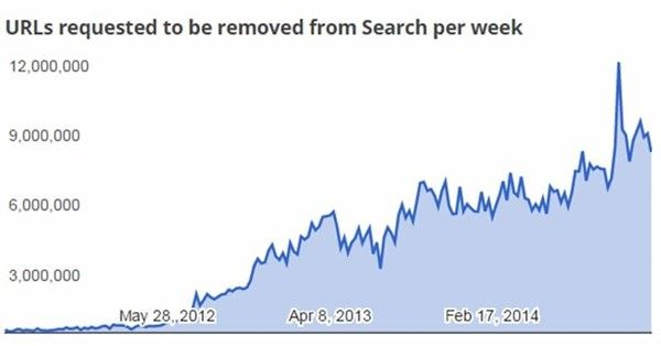 google pedidos 2014