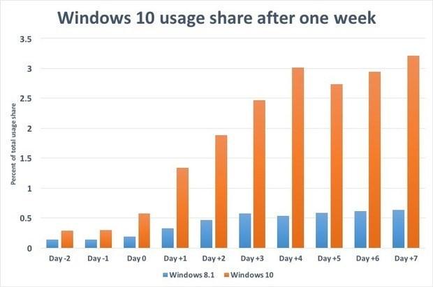 windows 10 utilização
