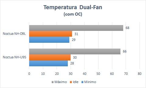 temperatura dual-fan