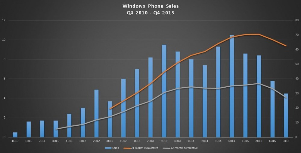 windows phone vendas